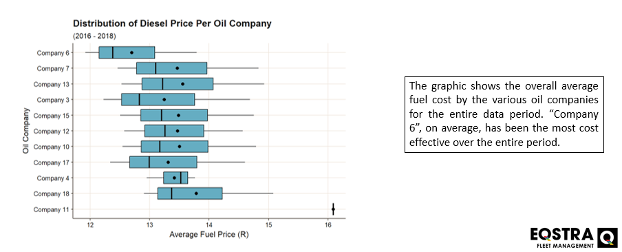 Average Fuel Cost by Fuel Compaines Graph