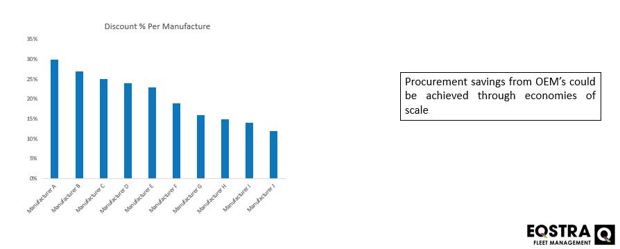Procurement Savings Graph